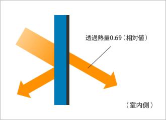 USG-05CR